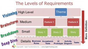 4 Agile requirements levels and 4 step process for gathering them