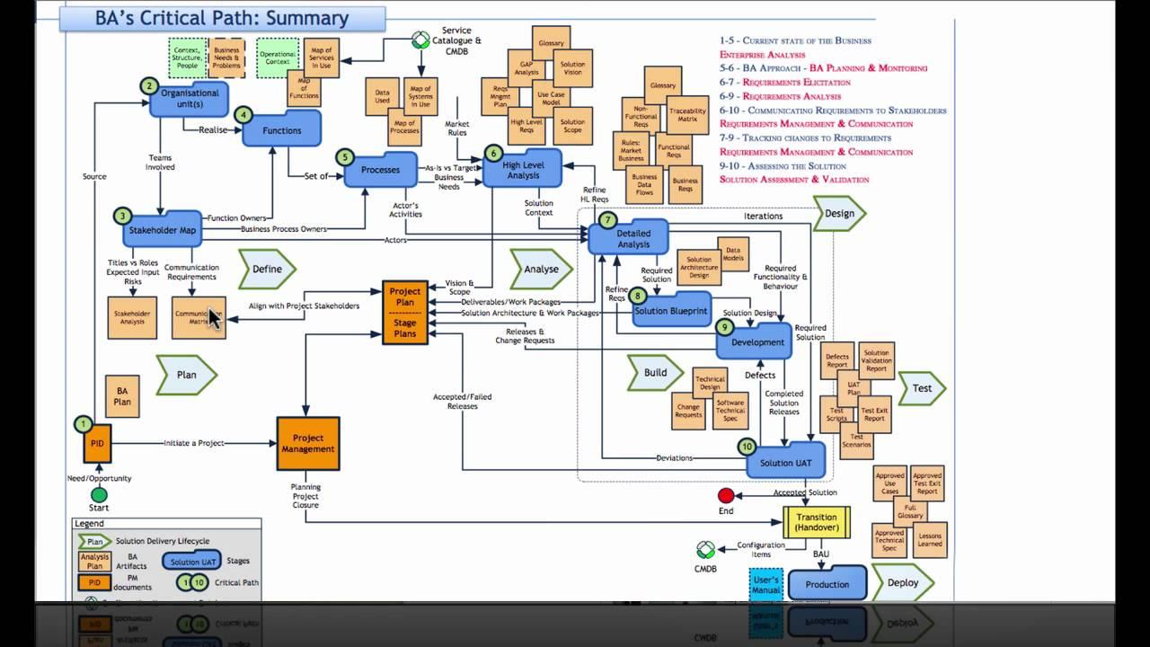Business Analysist Critical Path