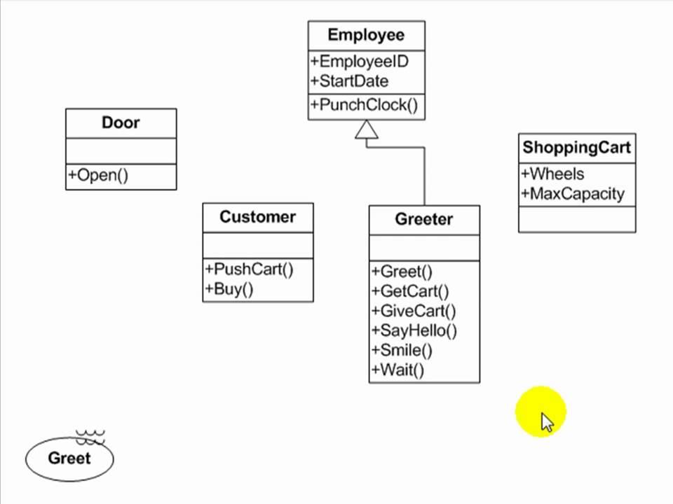 UML Use Cases Tutorial